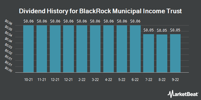 Dividend Payments by Quarter for Blackrock Municipal Income Trust (NYSE:BFK)