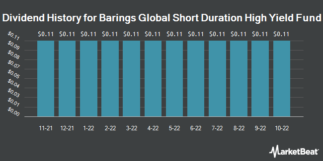 Dividend History for Barings Global Short Duratin Hgh Yld Fnd (NYSE:BGH)