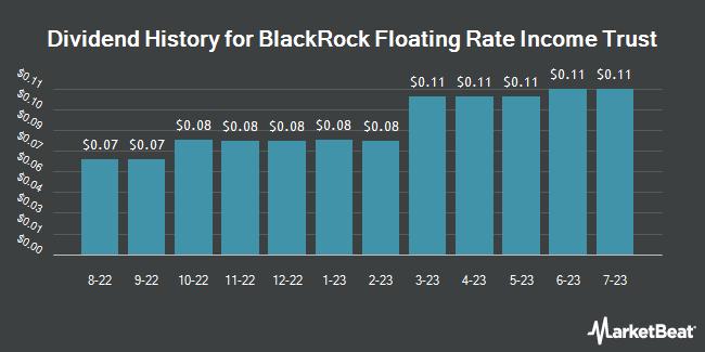 Dividend History for BlackRock Floating Rate Income Trust (NYSE:BGT)