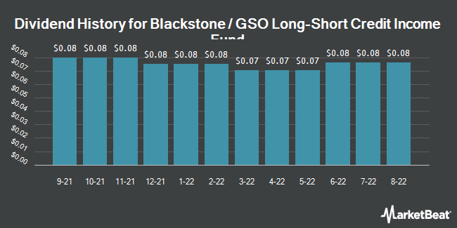 Dividend History for Blackstone / GSO Long-Short Credit Income Fund (NYSE:BGX)