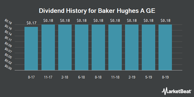 Dividend Payments by Quarter for Baker Hughes, a GE (NYSE:BHGE)