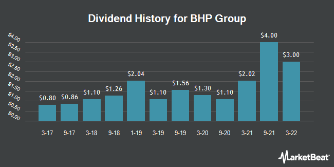 Dividend Payments by Quarter for BHP Billiton Limited (NYSE:BHP)