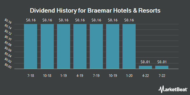 Dividend Payments by Quarter for Braemar Hotels & Resorts (NYSE:BHR)