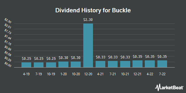 Dividend Payments by Quarter for Buckle (NYSE:BKE)