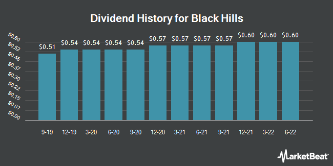 Dividend Payments by Quarter for Black Hills Corporation (NYSE:BKH)