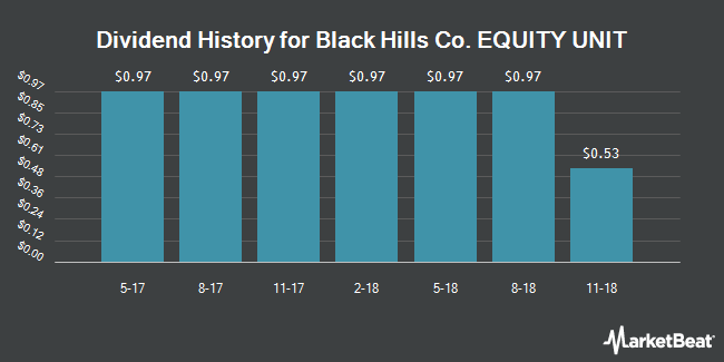 Dividend Payments by Quarter for Black Hills Co. Corporate Units (NYSE:BKHU)