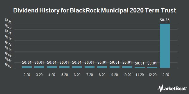 Dividend History for Blackrock Municipal 2020 Term Trust (NYSE:BKK)