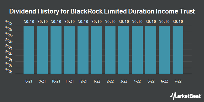 Dividend History for BlackRock Ltd. Duration Income Trust (NYSE:BLW)
