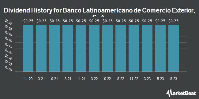 Dividend Payments by Quarter for Banco Latinoamericano de Comercio Exterior, S.A. (NYSE:BLX)