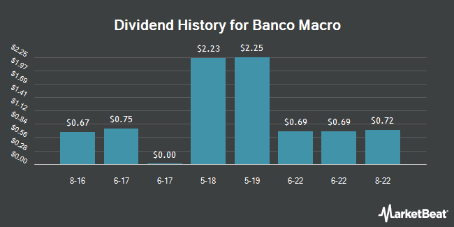 Dividend Payments by Quarter for Macro Bank (NYSE:BMA)