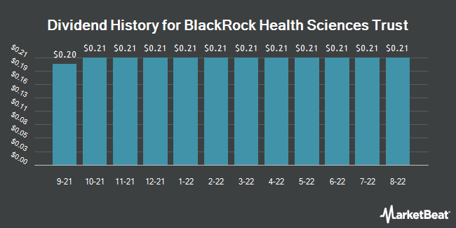 Dividend History for Blackrock Health Sciences Trust (NYSE:BME)