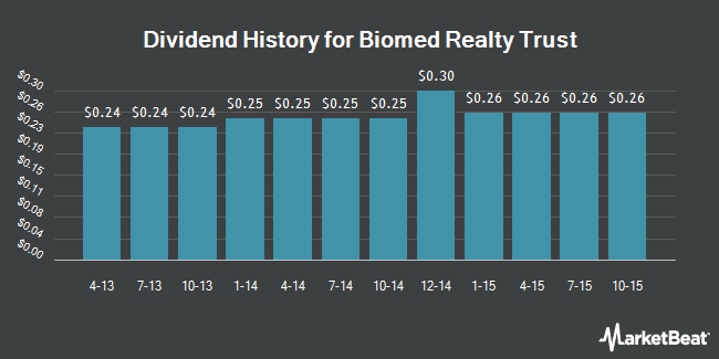 Dividend Payments by Quarter for Biomed Realty Trust (NYSE:BMR)