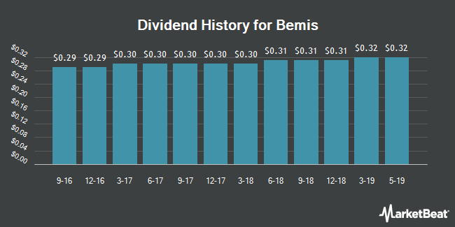 Dividend Payments by Quarter for Bemis (NYSE:BMS)