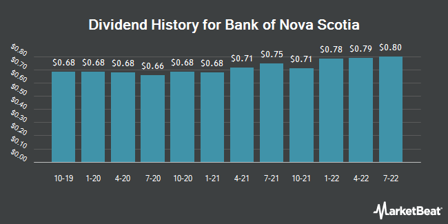 Dividend History for The Bank of Nova Scotia (NYSE:BNS)
