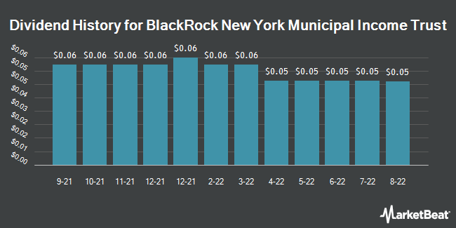 Dividend History for Blackrock New York Municipal Income Trst (NYSE:BNY)