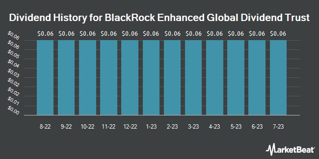 Dividend History for BlackRock Enhanced Global Dividend Trust (NYSE:BOE)