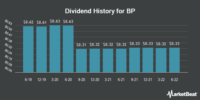 Dividend Payments by Quarter for BP plc (NYSE:BP)