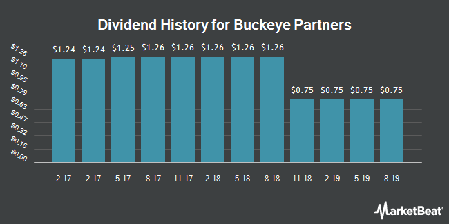Dividend Payments by Quarter for Buckeye Partners L.P. (NYSE:BPL)