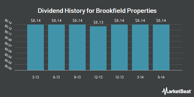 Dividend Payments by Quarter for Brookfield Office Properties (NYSE:BPO)