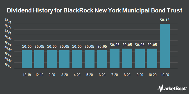 Dividend History for Blackrock New York Municipal Bond Trust (NYSE:BQH)