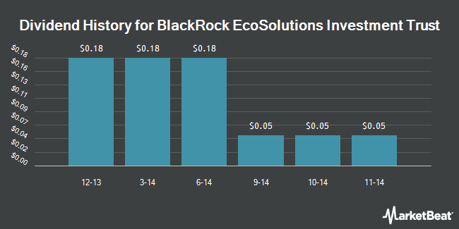 Dividend Payments by Quarter for BlackRock EcoSolutions Investment Trust (NYSE:BQR)