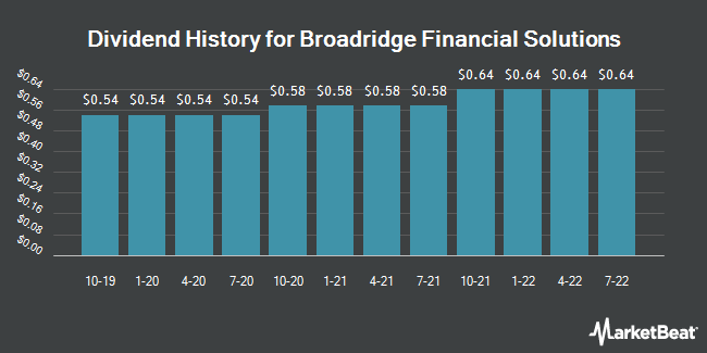 Dividend Payments by Quarter for Broadridge Financial Solutions (NYSE:BR)