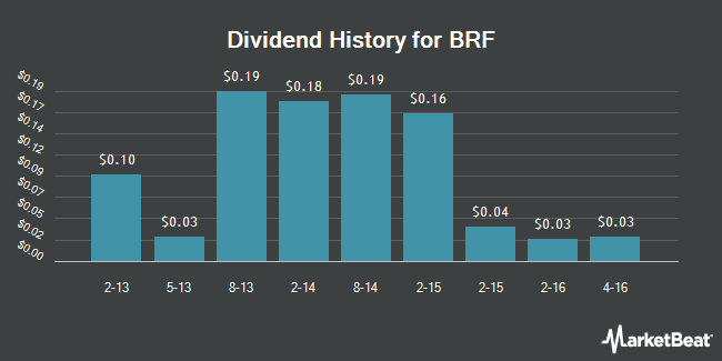 Dividend Payments by Quarter for BRF (NYSE:BRFS)