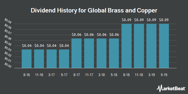 Dividend History for Global Brass and Copper (NYSE:BRSS)
