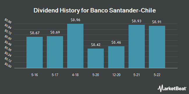 Dividend Payments by Quarter for Banco Santander Chile (NYSE:BSAC)