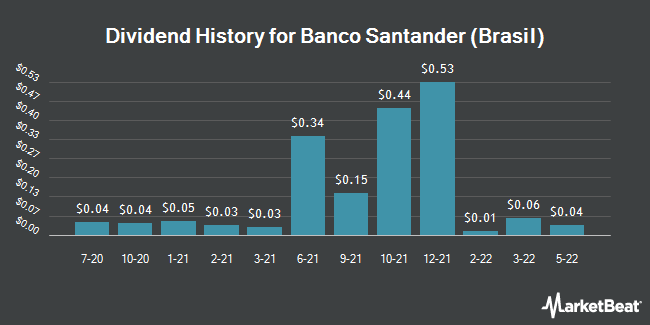 Dividend Payments by Quarter for Banco Santander Brasil SA (NYSE:BSBR)