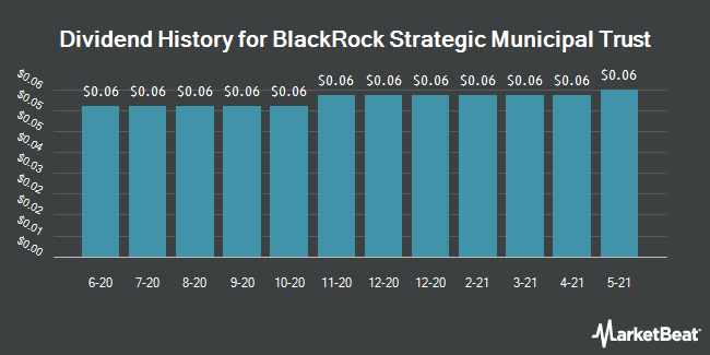 Dividend History for Blackrock Strategic Municipal Trust Fund (NYSE:BSD)