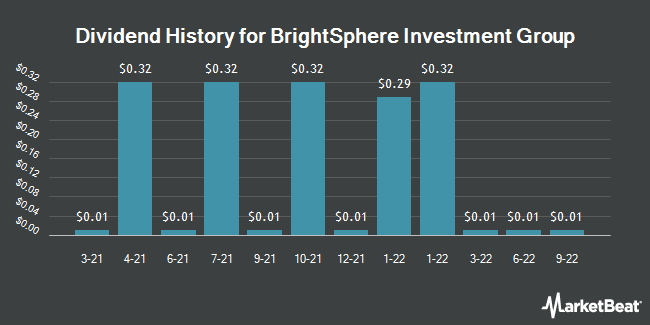 Dividend History for BrightSphere Investment Group (NYSE:BSIG)