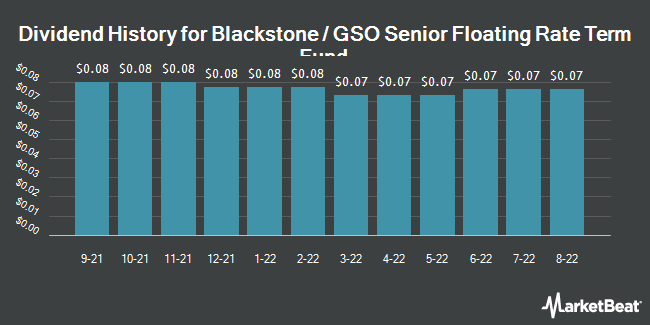 Dividend History for Blackstone/GSO Senior Fltg Rt Term Fund (NYSE:BSL)