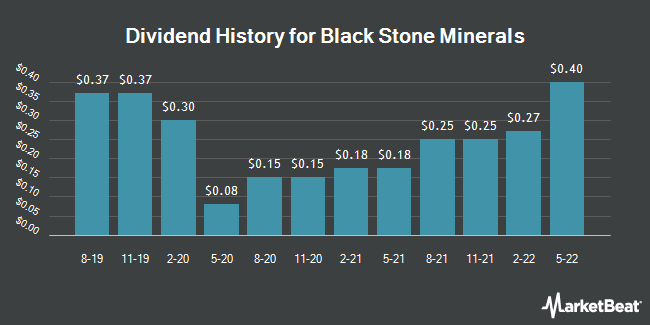 Dividend Payments by Quarter for Black Stone Minerals, L.P. (NYSE:BSM)