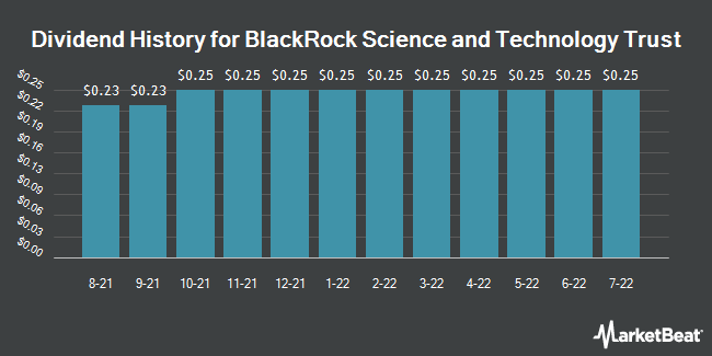 Dividend Payments by Quarter for BlackRock Science (NYSE:BST)