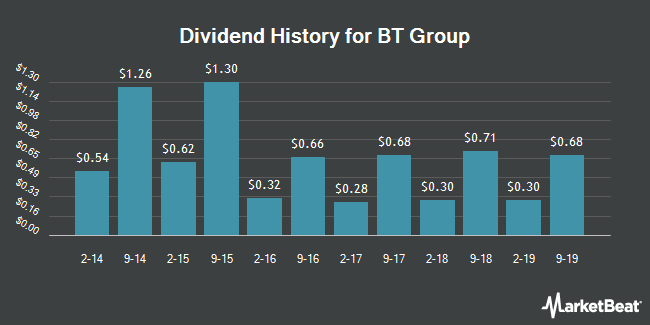 Dividend Payments by Quarter for BT Group PLC (NYSE:BT)
