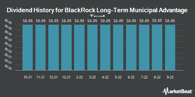 Dividend Payments by Quarter for BlackRock LT Municipal Advantage Trust (NYSE:BTA)