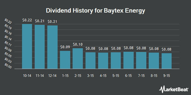 Dividend Payments by Quarter for Baytex Energy Corp (NYSE:BTE)