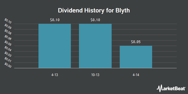 Dividend Payments by Quarter for Blyth (NYSE:BTH)