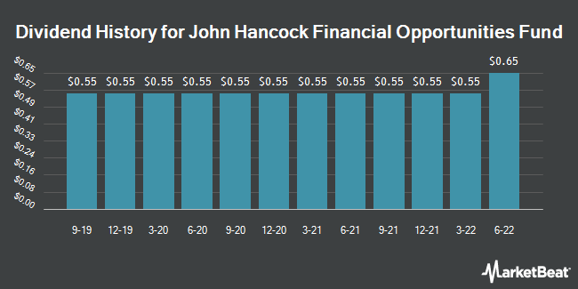 Dividend Payments by Quarter for John Hancock Financial Opprts Fund (NYSE:BTO)