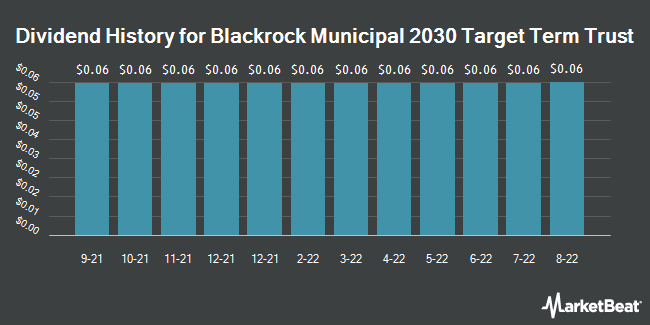 Dividend Payments by Quarter for Blackrock Municipal 2030 Targt Term Trst (NYSE:BTT)