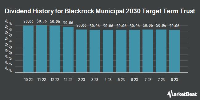 Dividend History for Blackrock Municipal 2030 Trgt Trm Trst (NYSE:BTT)