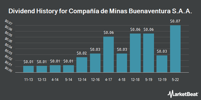 Dividend Payments by Quarter for Compania de Minas Buenaventura SAA (NYSE:BVN)