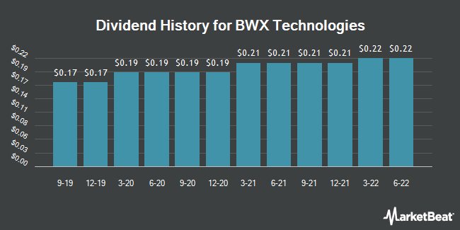 Dividend Payments by Quarter for BWX Technologies (NYSE:BWXT)