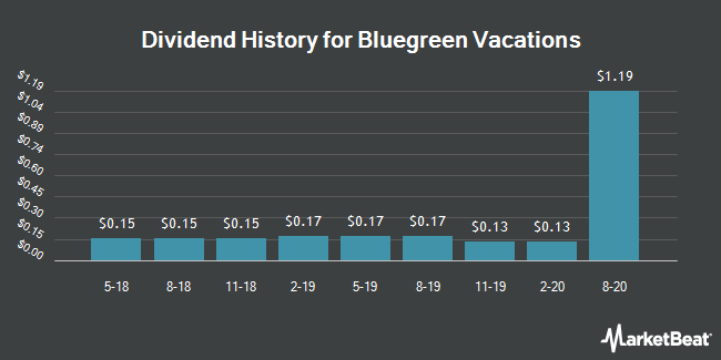 Dividend Payments by Quarter for Bluegreen Vacations (NYSE:BXG)