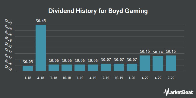 Dividend Payments by Quarter for Boyd Gaming (NYSE:BYD)
