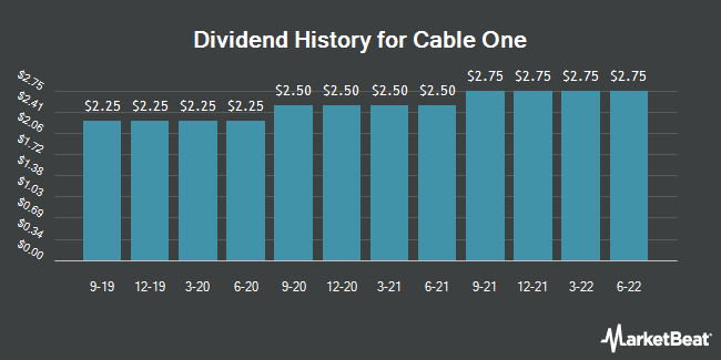 Dividend Payments by Quarter for Cable One (NYSE:CABO)