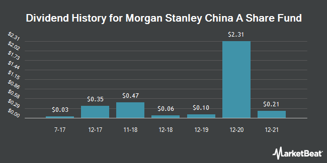 morgan stanley china a share fu caf stock price quote