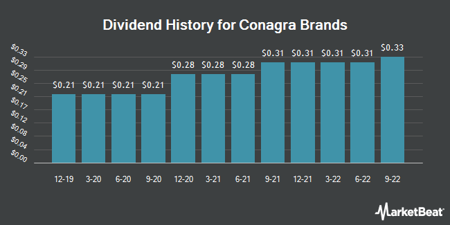 Dividend Payments by Quarter for Conagra Brands (NYSE:CAG)