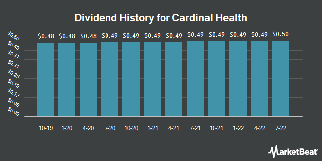 Dividend Payments by Quarter for Cardinal Health (NYSE:CAH)
